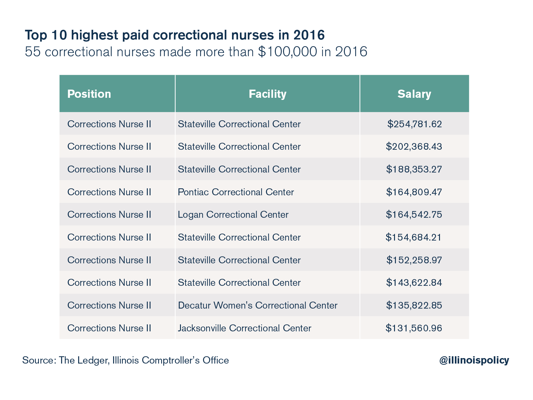 state worker pay IDOC nurse salaries