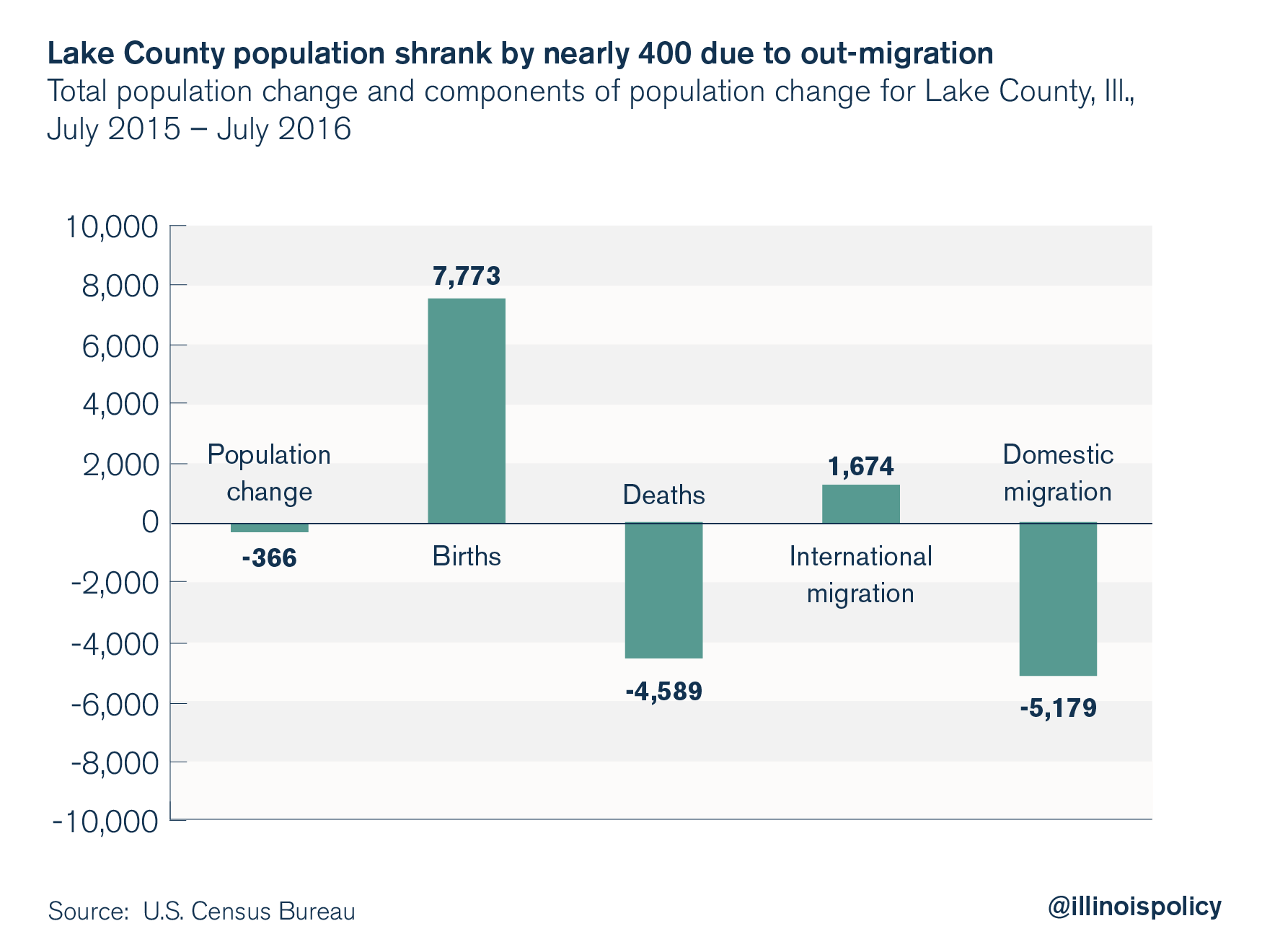 illinois outmigration: lake county