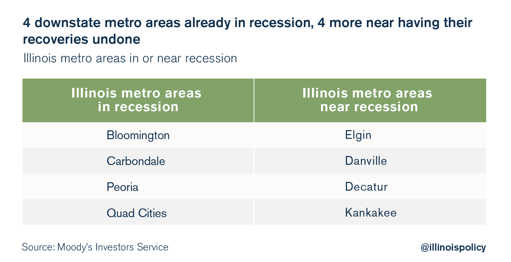 illinois metros recession