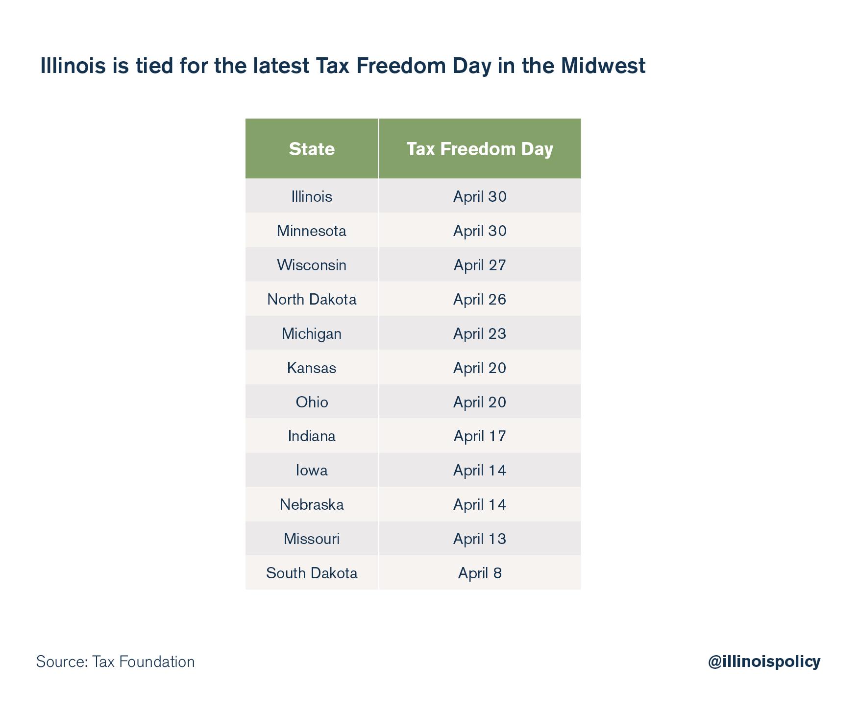 illinois tax freedom day
