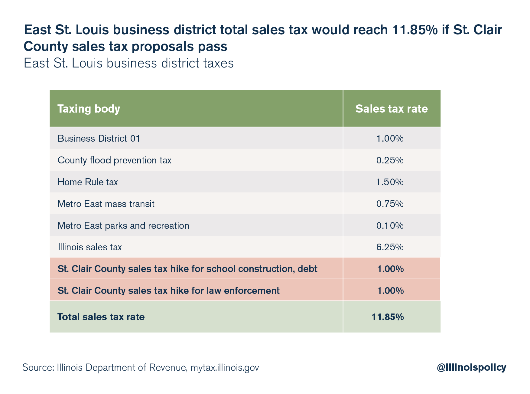 Property Taxes In St Louis