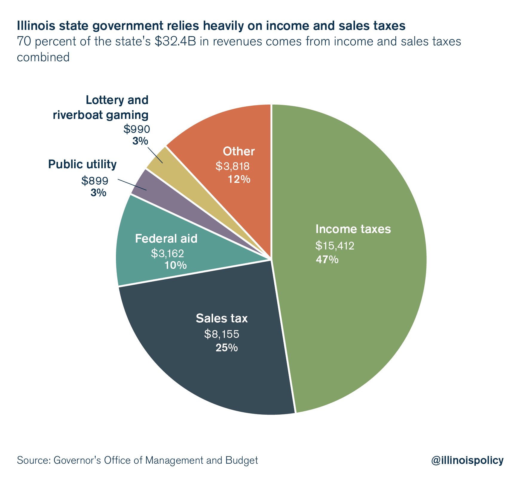 Illinois Budget Tax Revenue