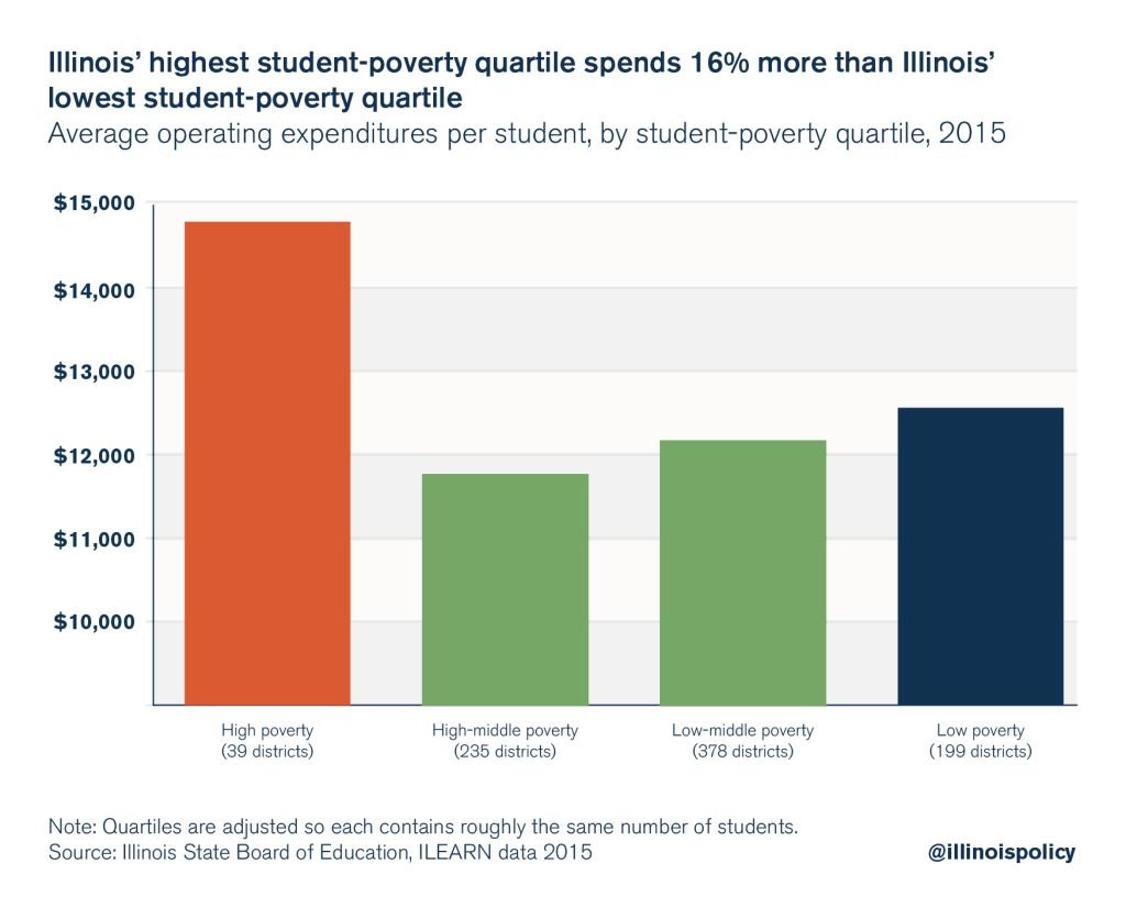 illinois education spending