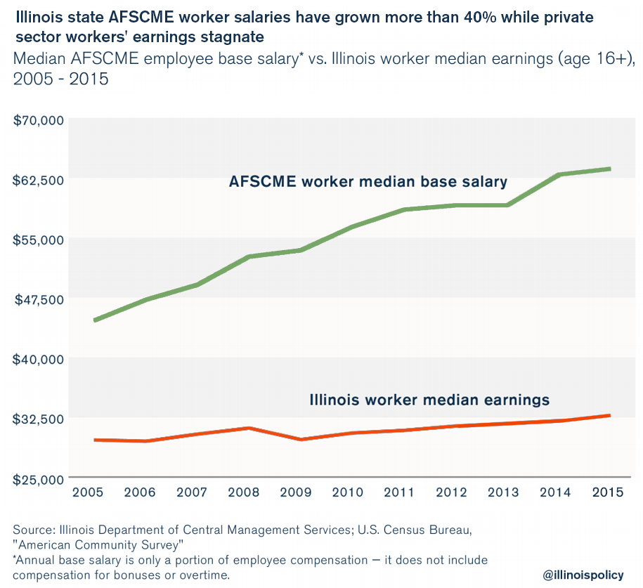 illinois household income