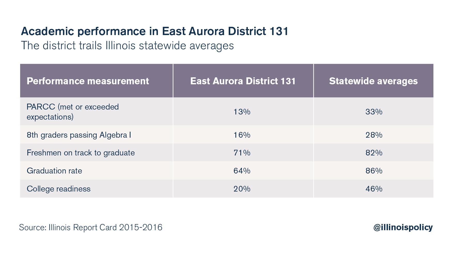 East Aurora graphic 1