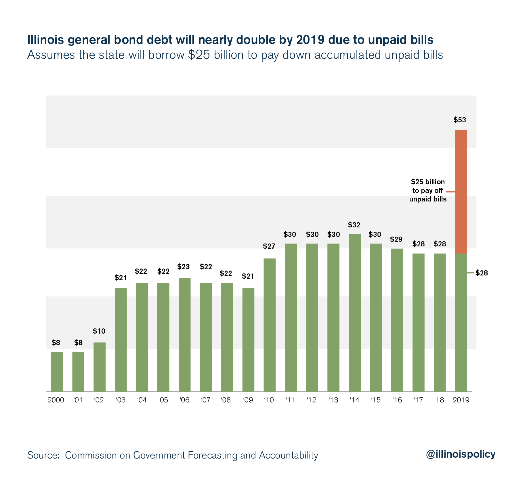 illinois general bond debt