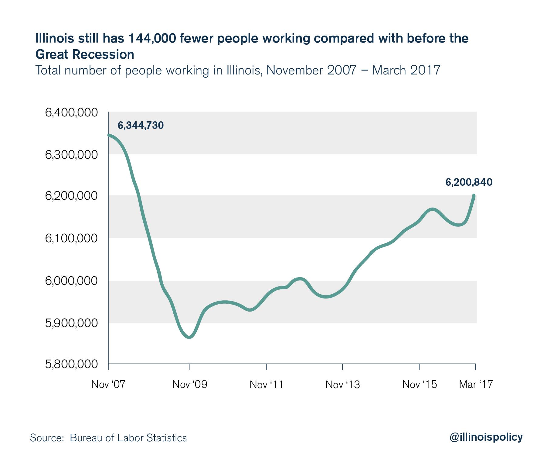 illinois employment
