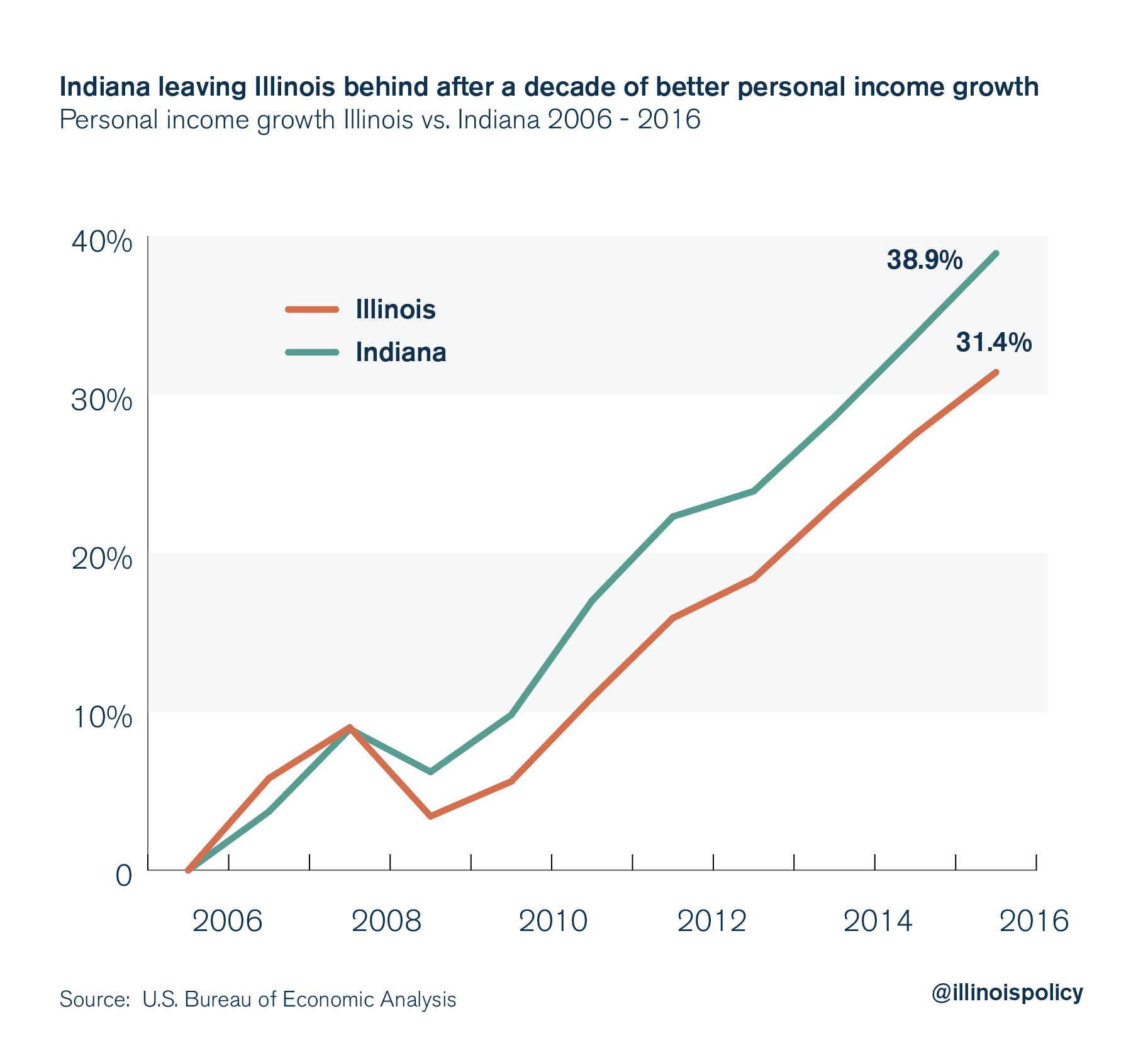 illinois indiana personal income growth