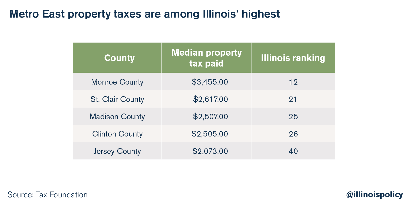 Metro East property taxes