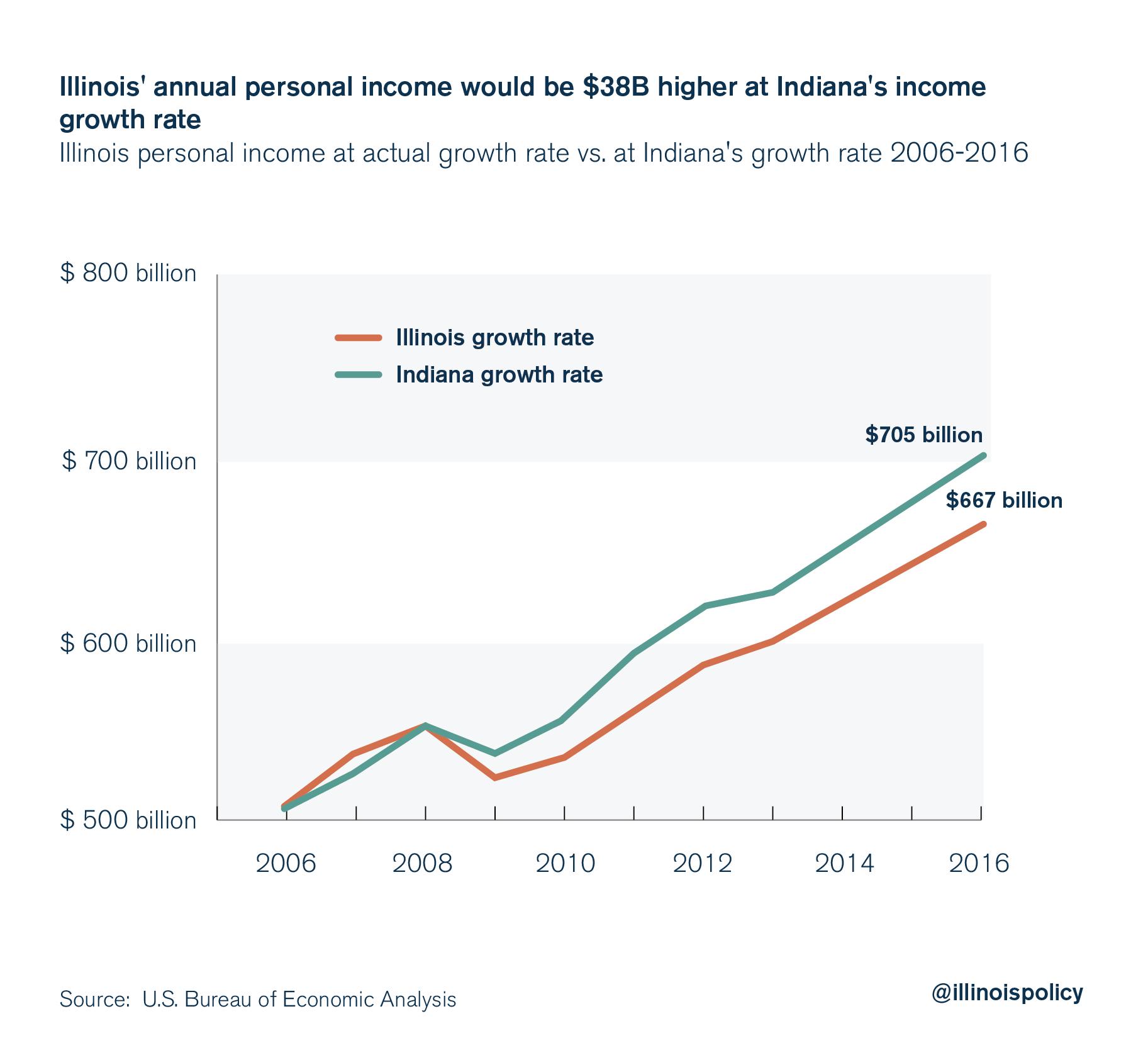 illinois personal income