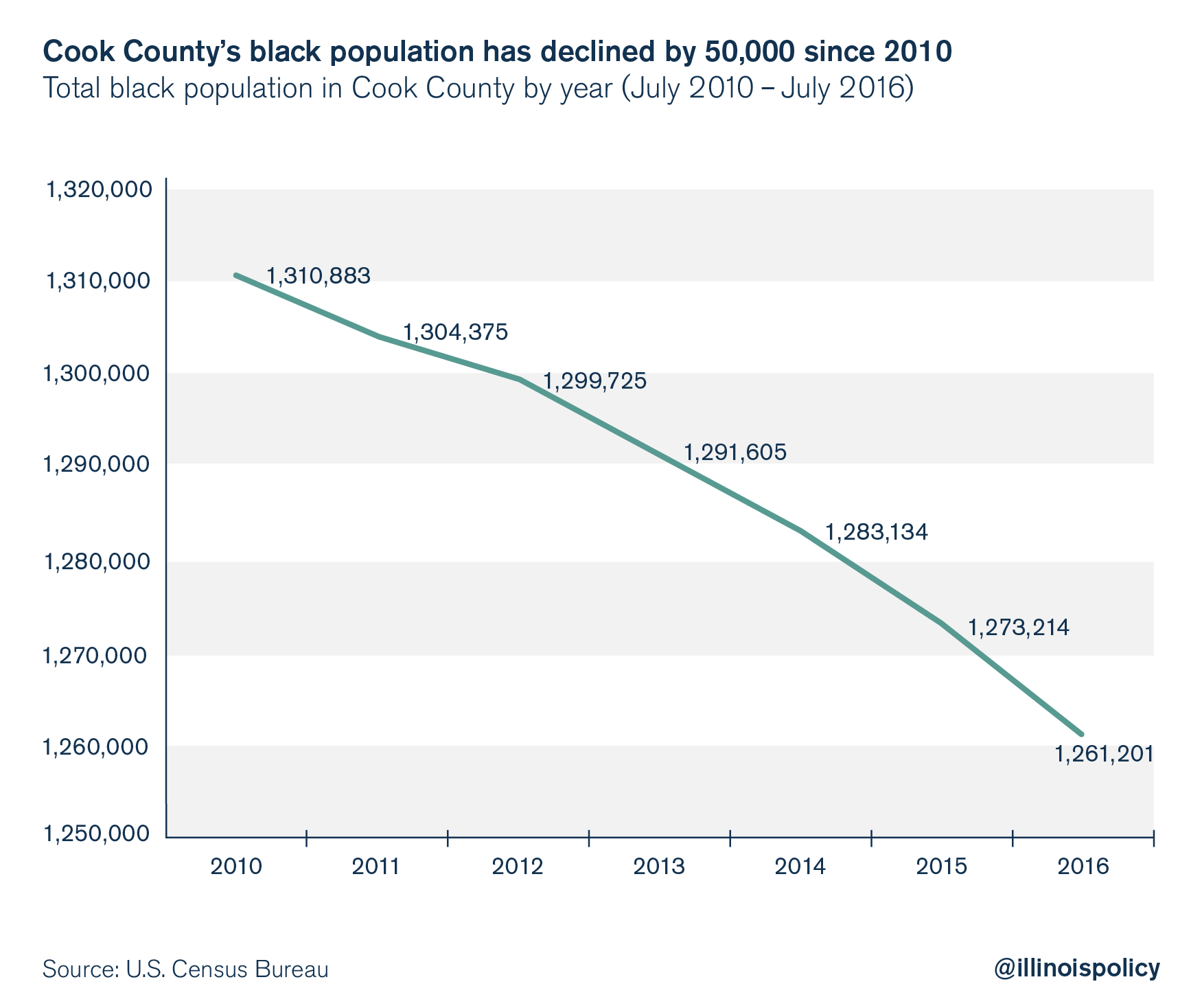 cook county black outmigration