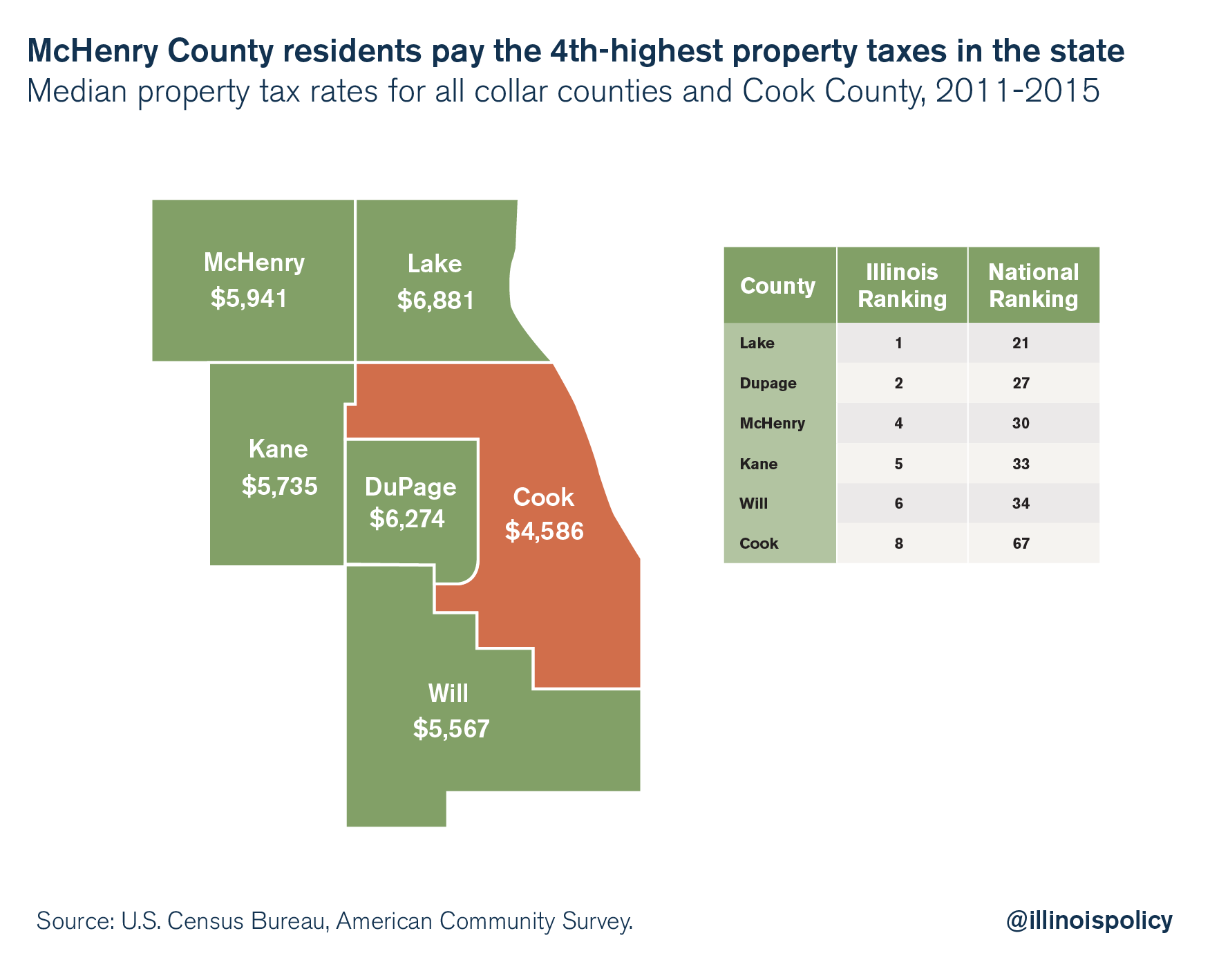 illinois property taxes mchenry county