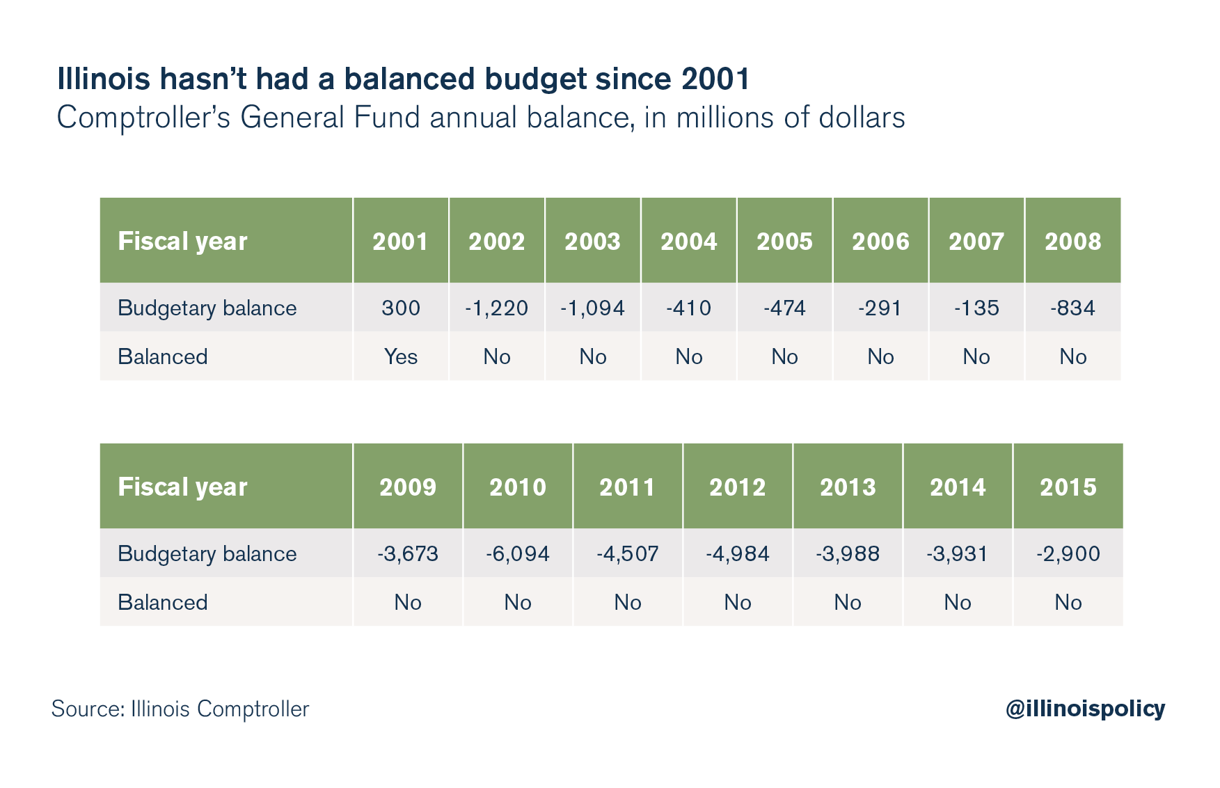 illinois budget crisis