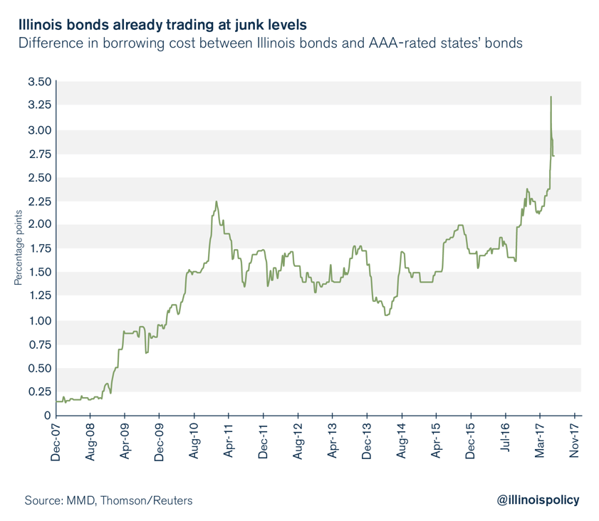 illinois junk bonds