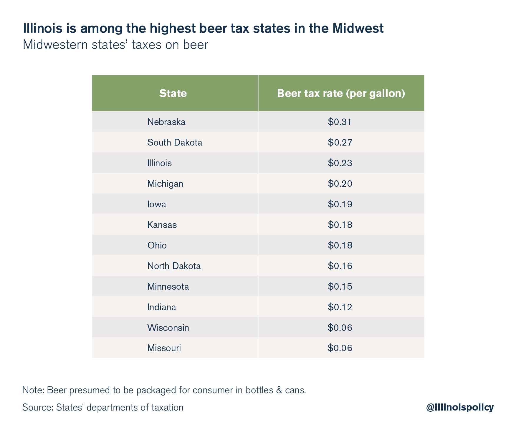 Midwest Alcohol Taxes