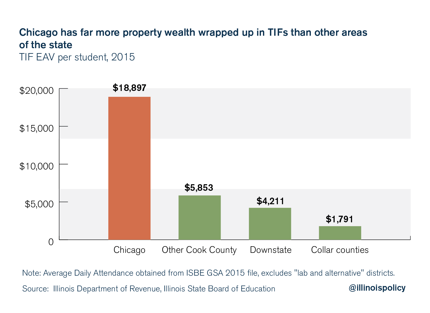 illinois education funding TIF property wealth per student