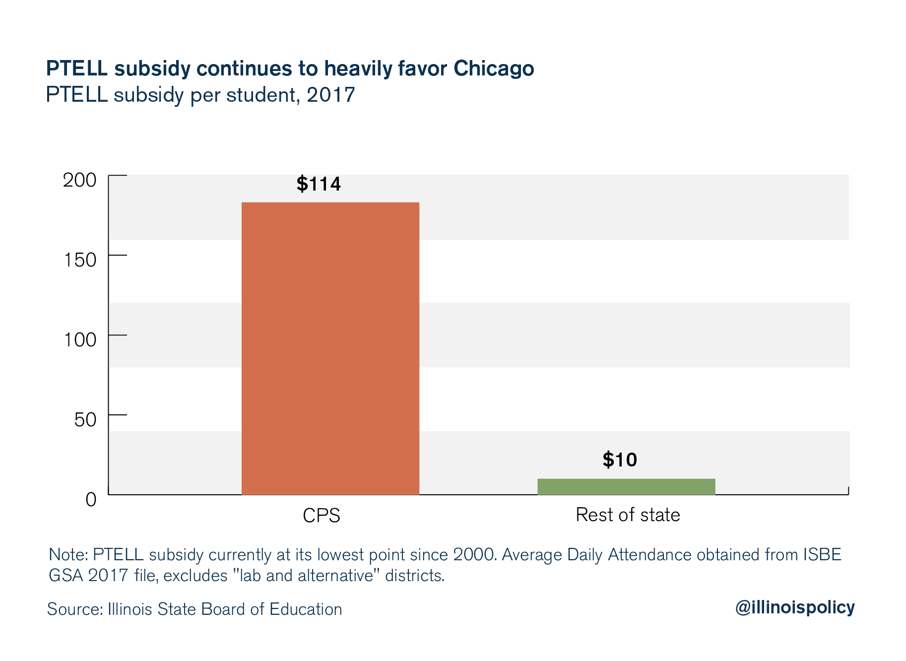 illinois education funding