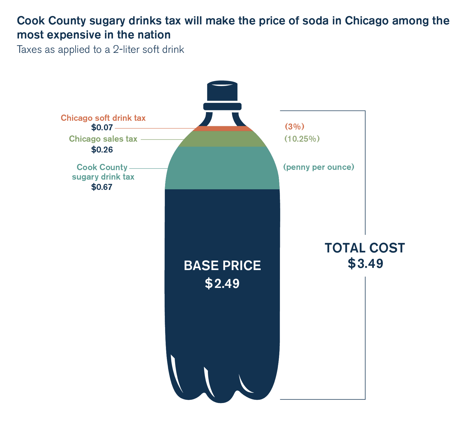 chicago soda tax