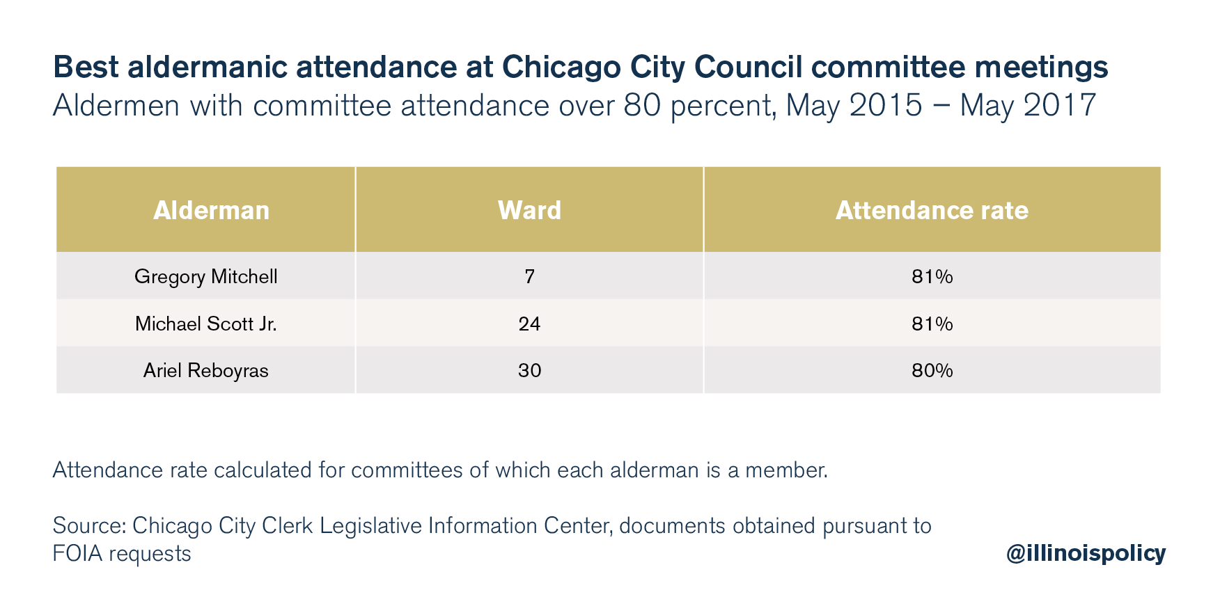 best aldermanic attendance (1)