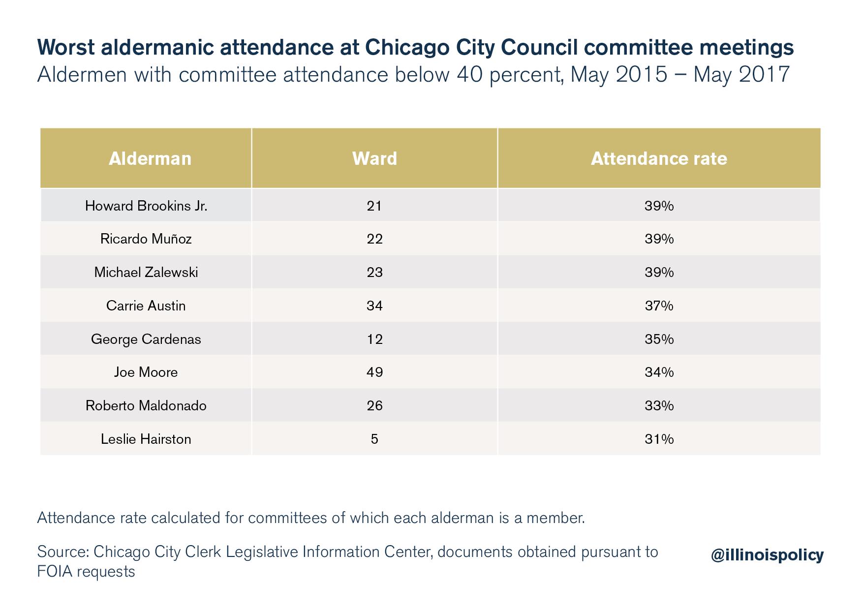 worst Aldermanic attendance2