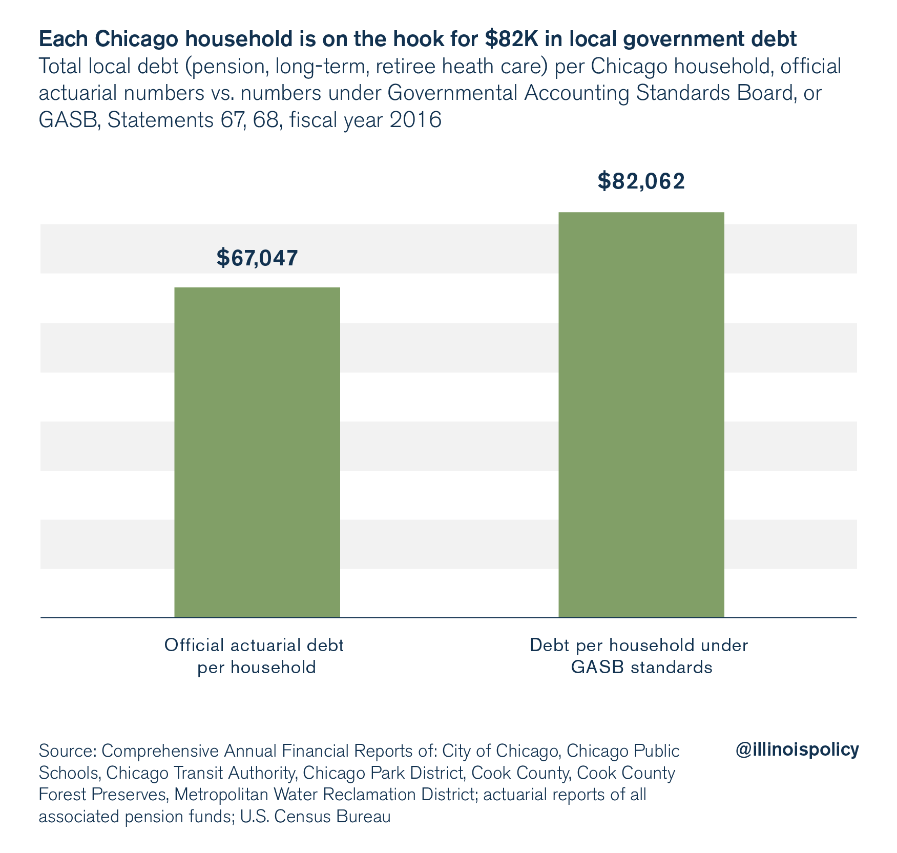 Chicago local government debt