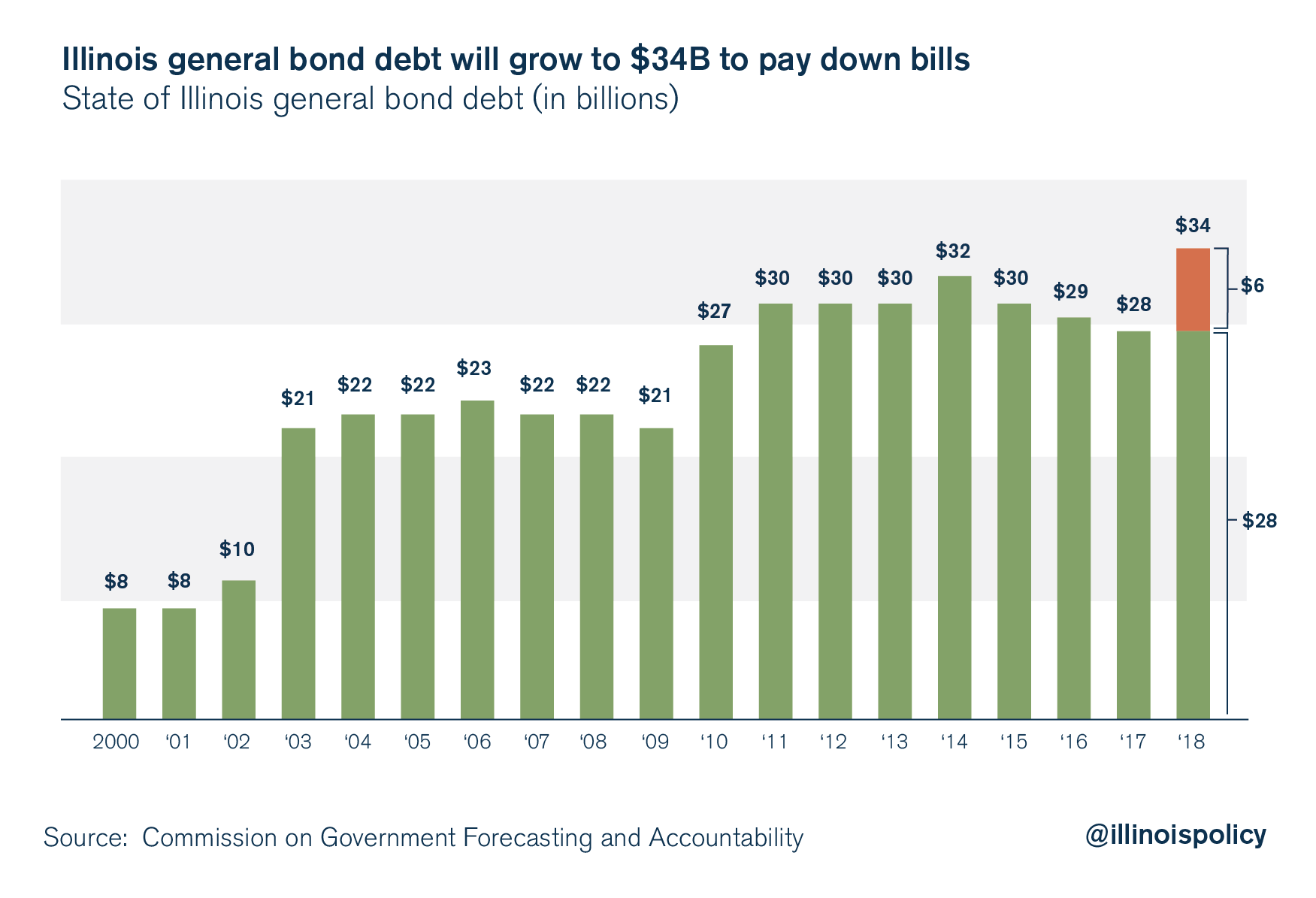 IL general bond debt