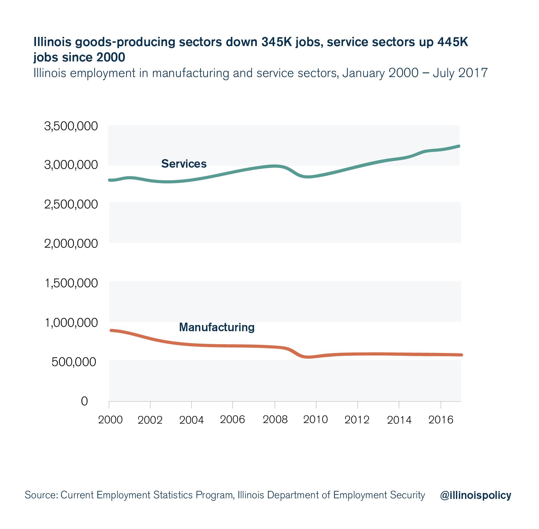 illinois service sector jobs