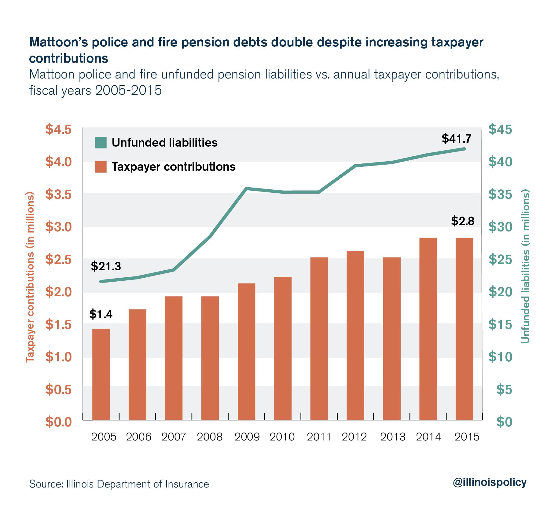 Mattoon pensions