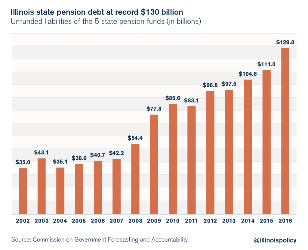 illinois state pension debt jumps to $130 billion