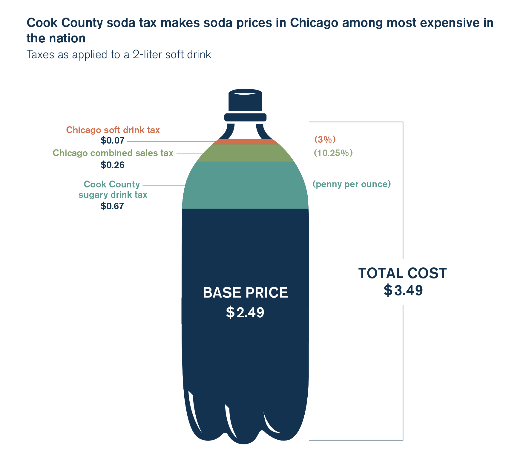 cook county pop tax