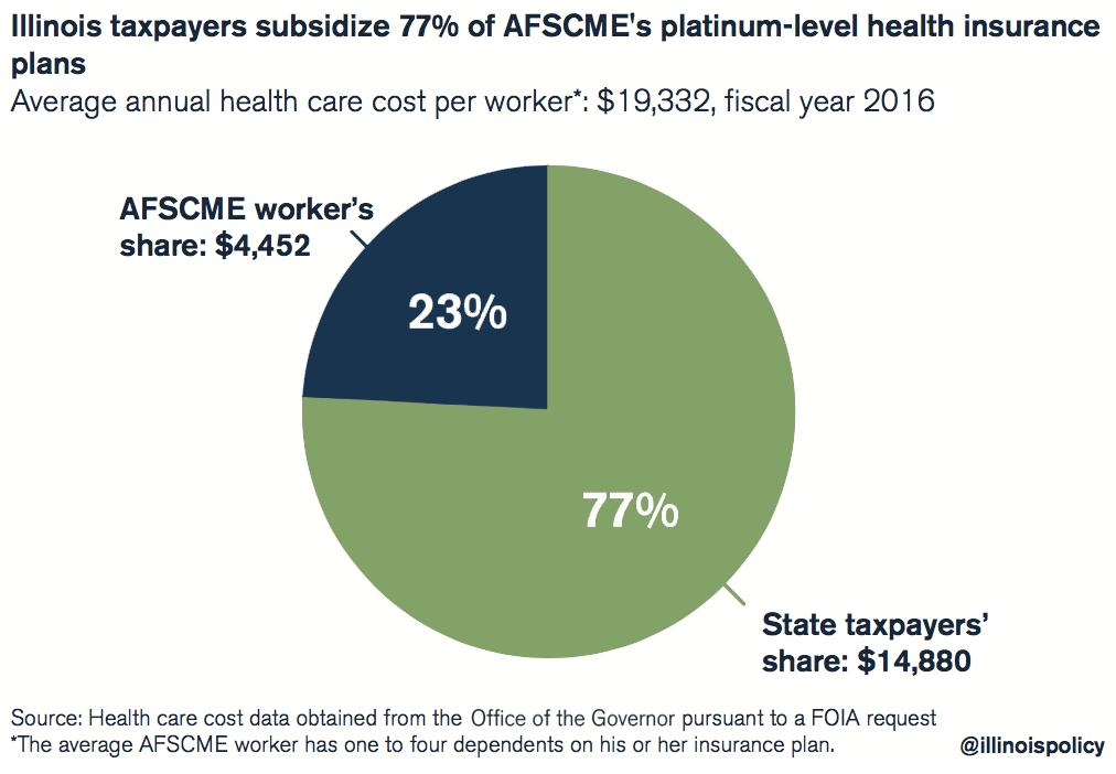 Illinois taxpayers subsidize 77% of AFSCME's platinum-level health insurance