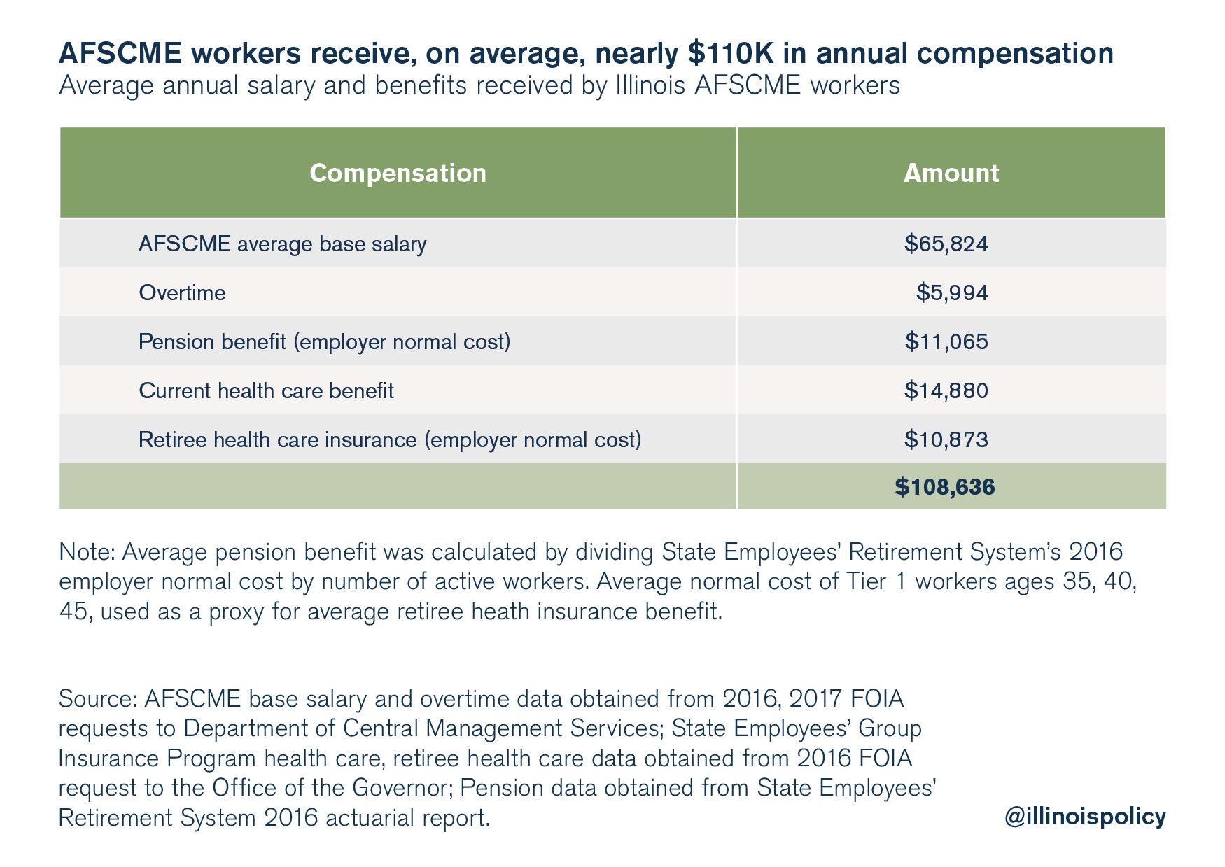 AFSCME workers receive, on average, nearly $110K in annual compensation