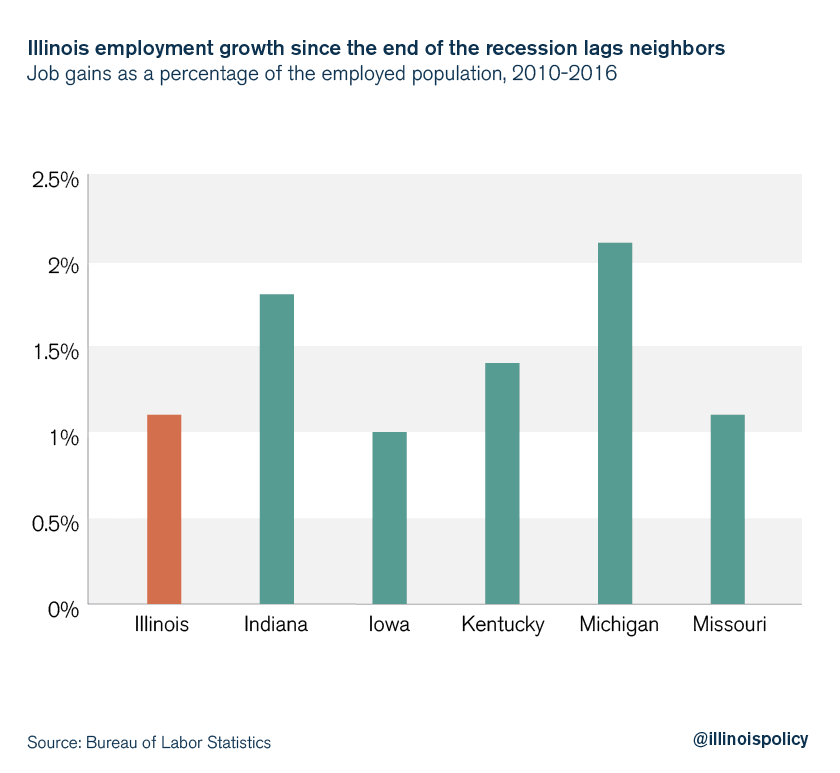 Illinois employment growth since the end of the recession lags neighbors