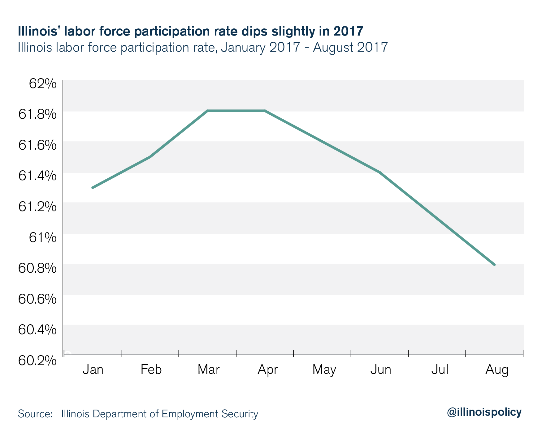 Illinois labor force participation rate dips slightly in 2017