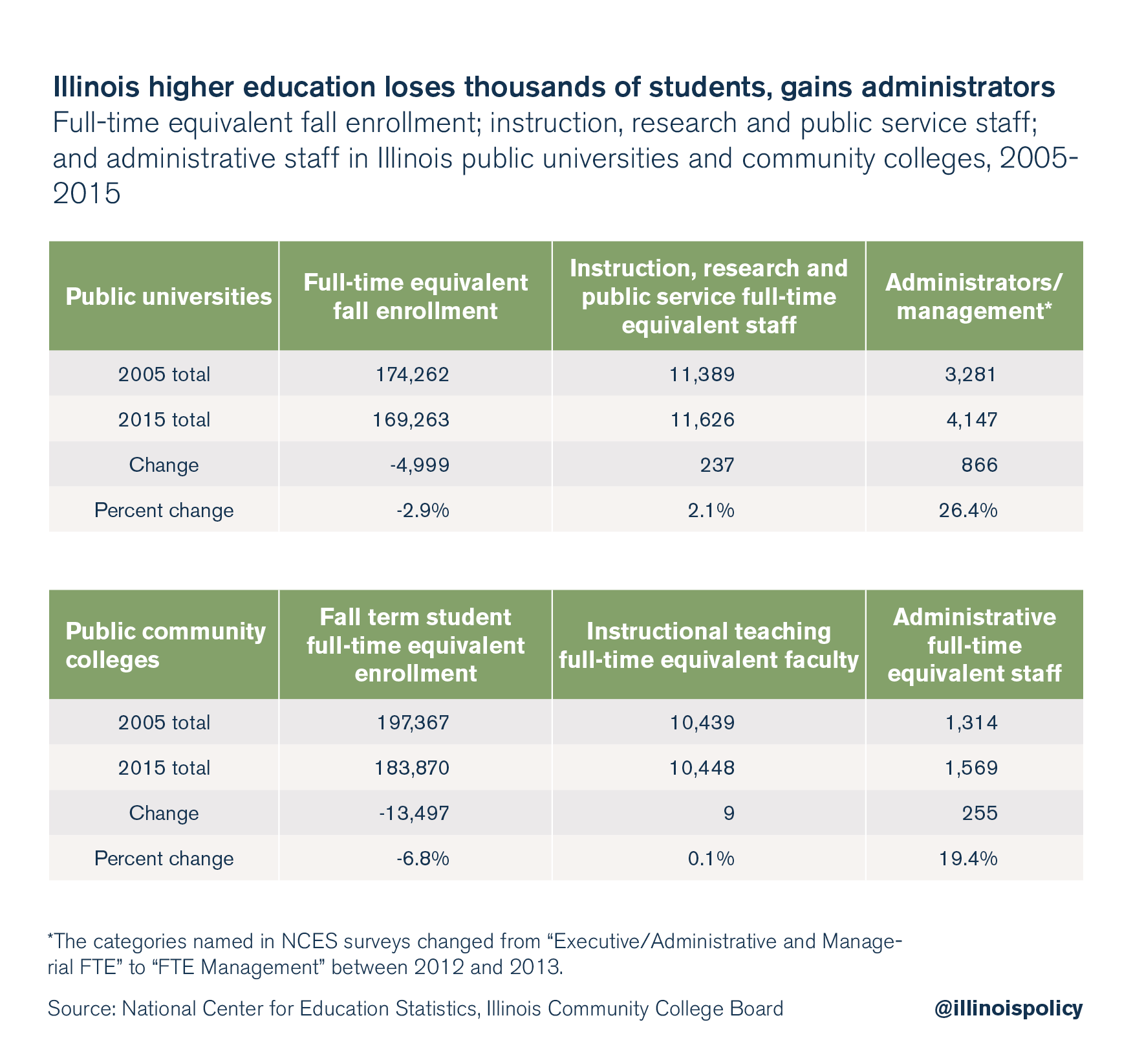 Illinois higher education loses thousands of students, gains administrators.