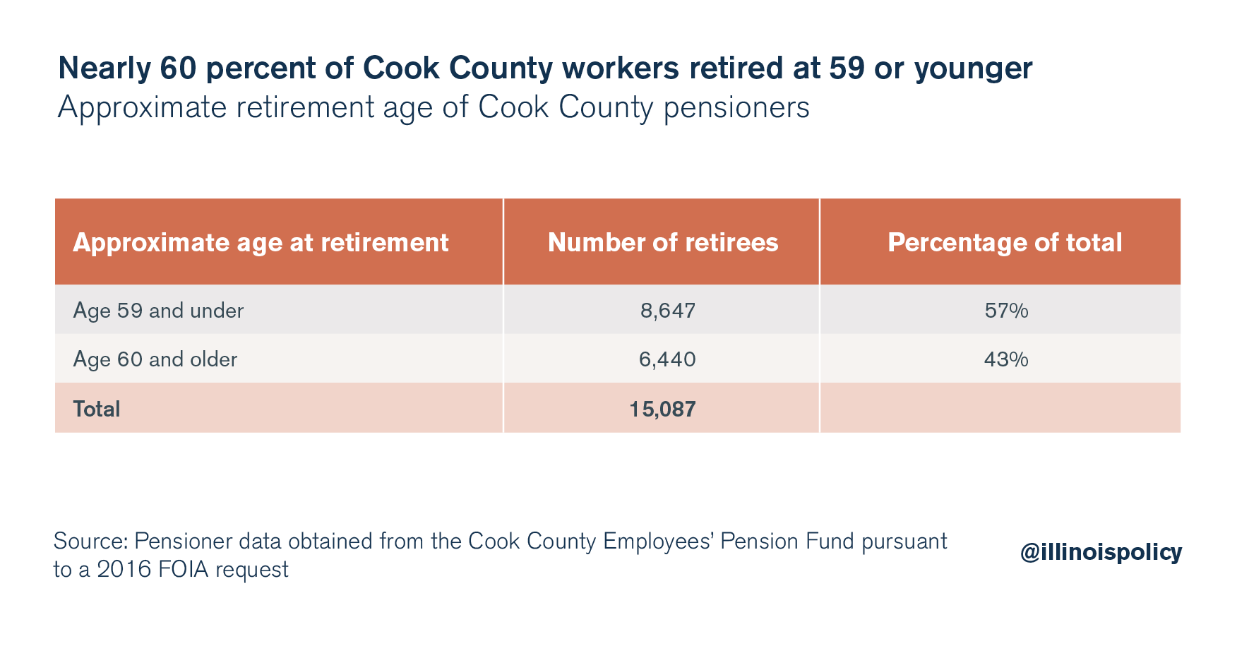 Nearly 60 percent of Cook County workers retired at 59 or younger
