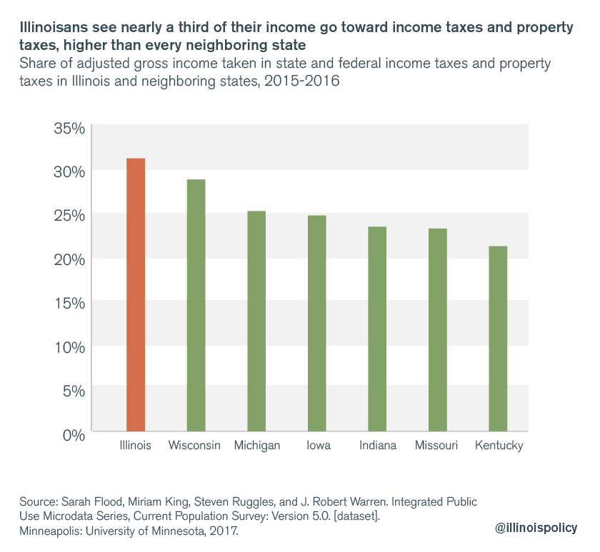Illinoisans see nearly a third of their income go toward income and property taxes