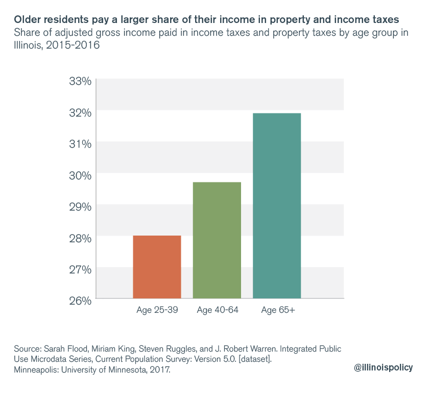 Older residents pay a larger share of their income in property and income taxes