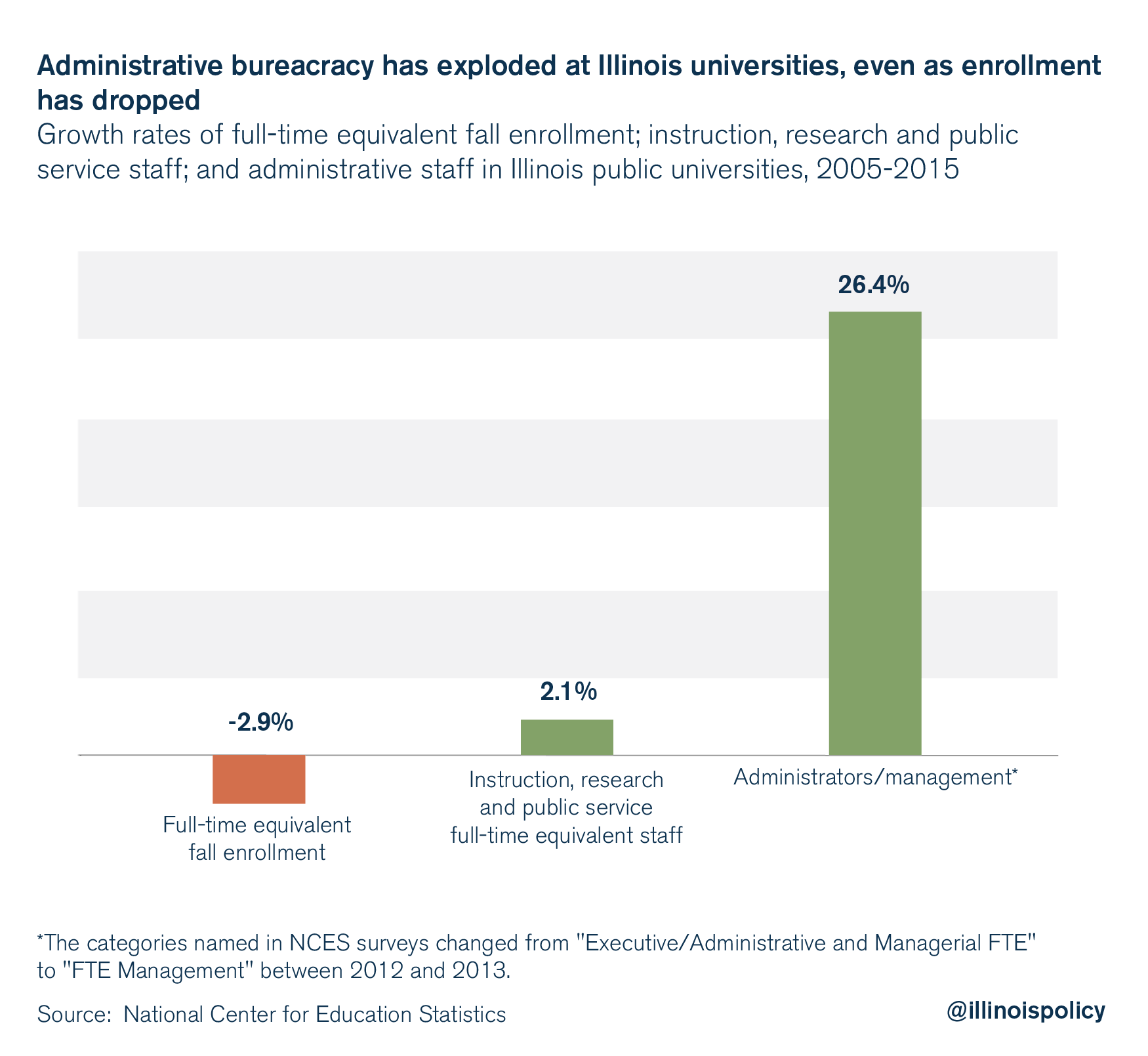 Administrative bureaucracy has exploded at Illinois universities, even as enrollment as dropped