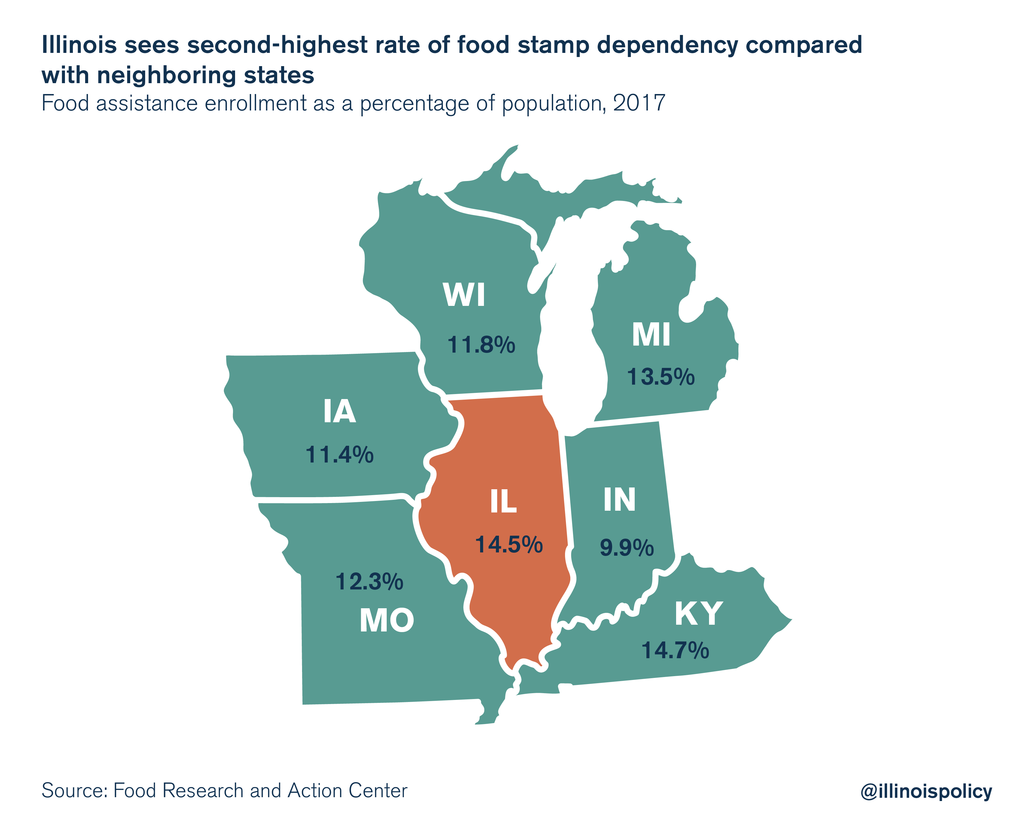 Illinois sees second-highest rate rate of food stamp dependency compared with neighboring states