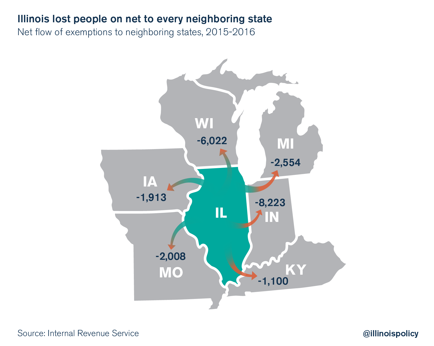 Illinois lost people on net to every neighboring state