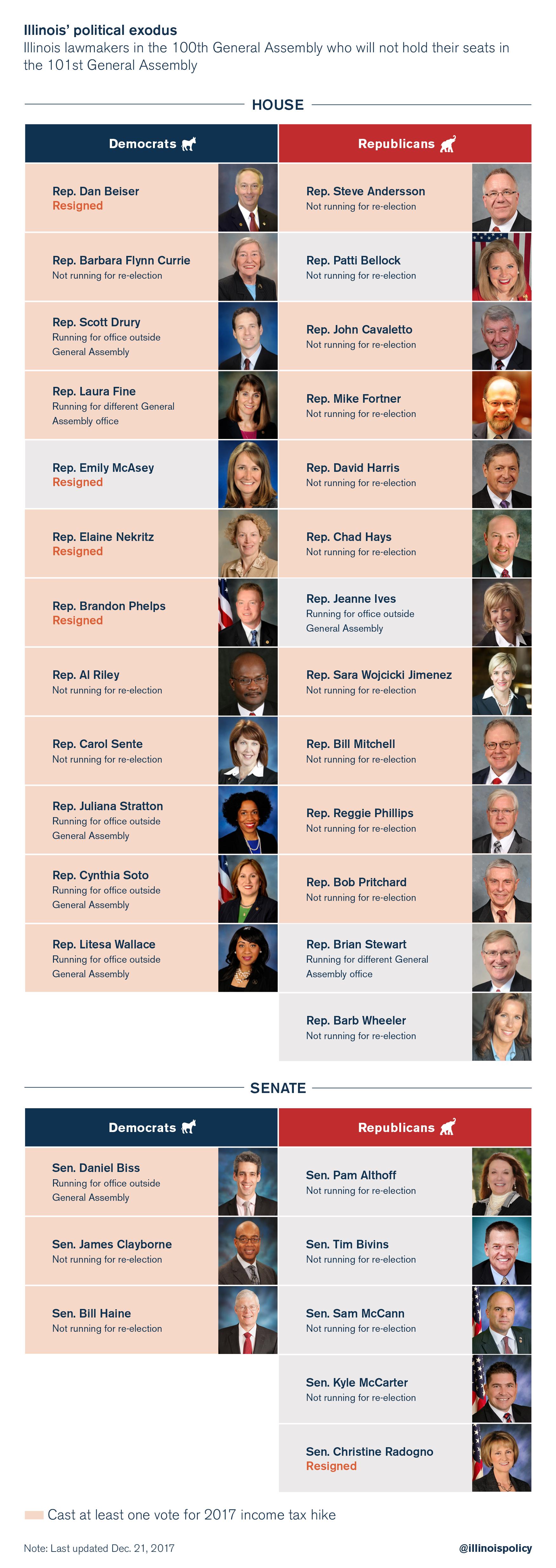 Lawmaker exodus_chart_12.21
