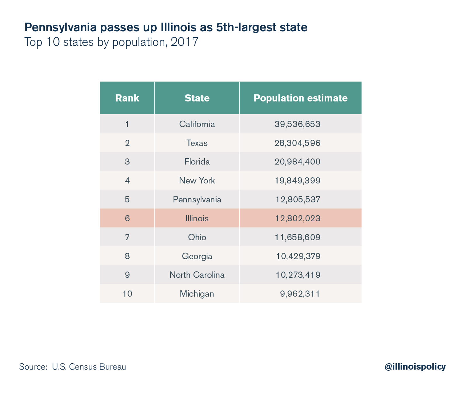 census: illinois no longer the 5ht-largest state