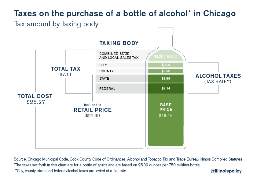 chicago alcohol tax