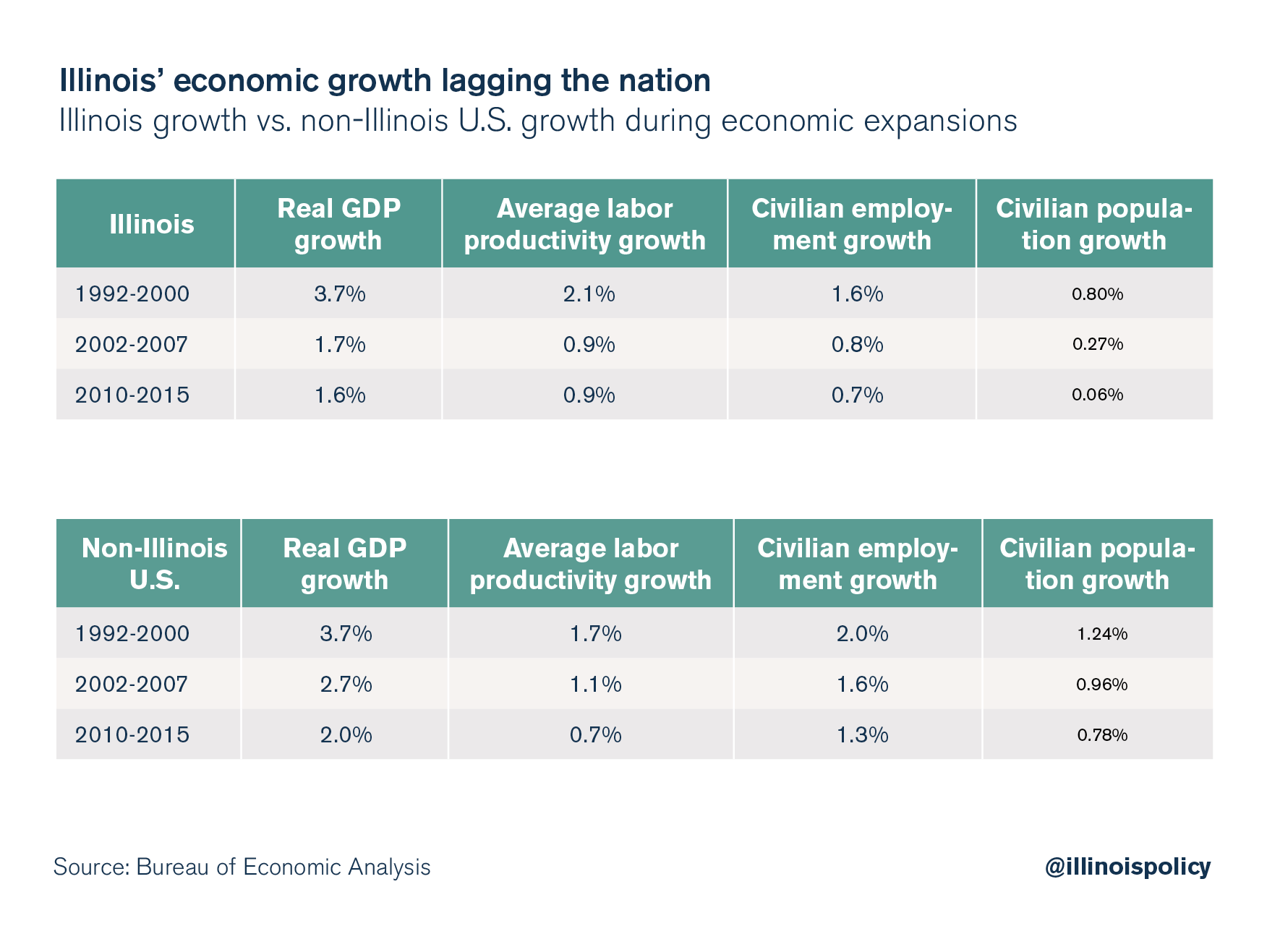 Illinois' economic growth lagging the nation