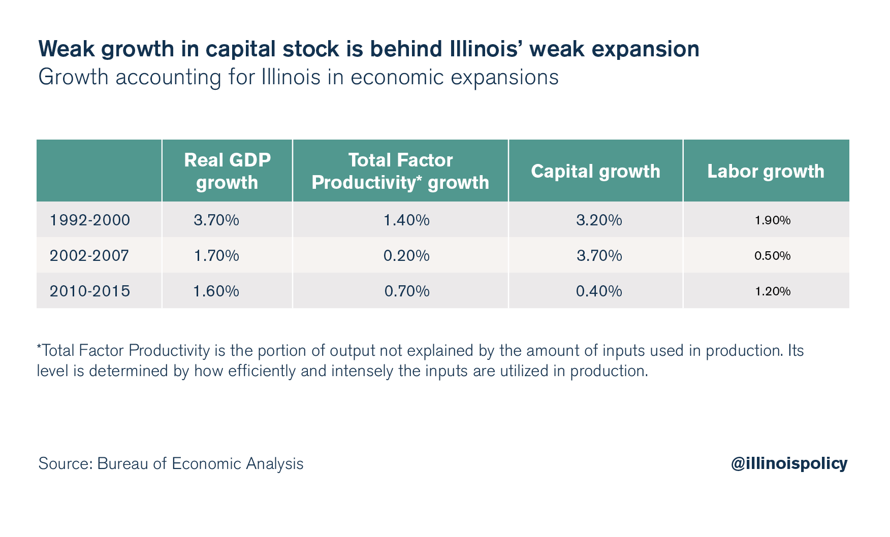 Weak growth in capital stock is behind Illinois' weak expansion