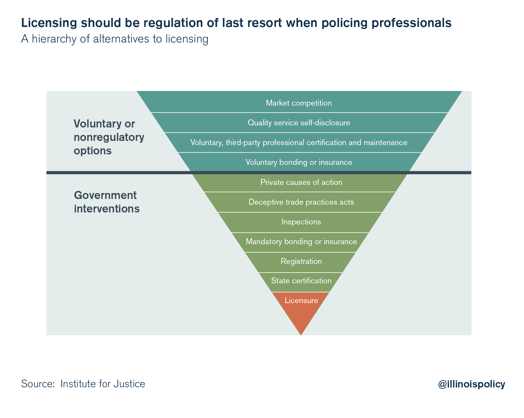 liscensing should be regulation of last resort when policing professionals