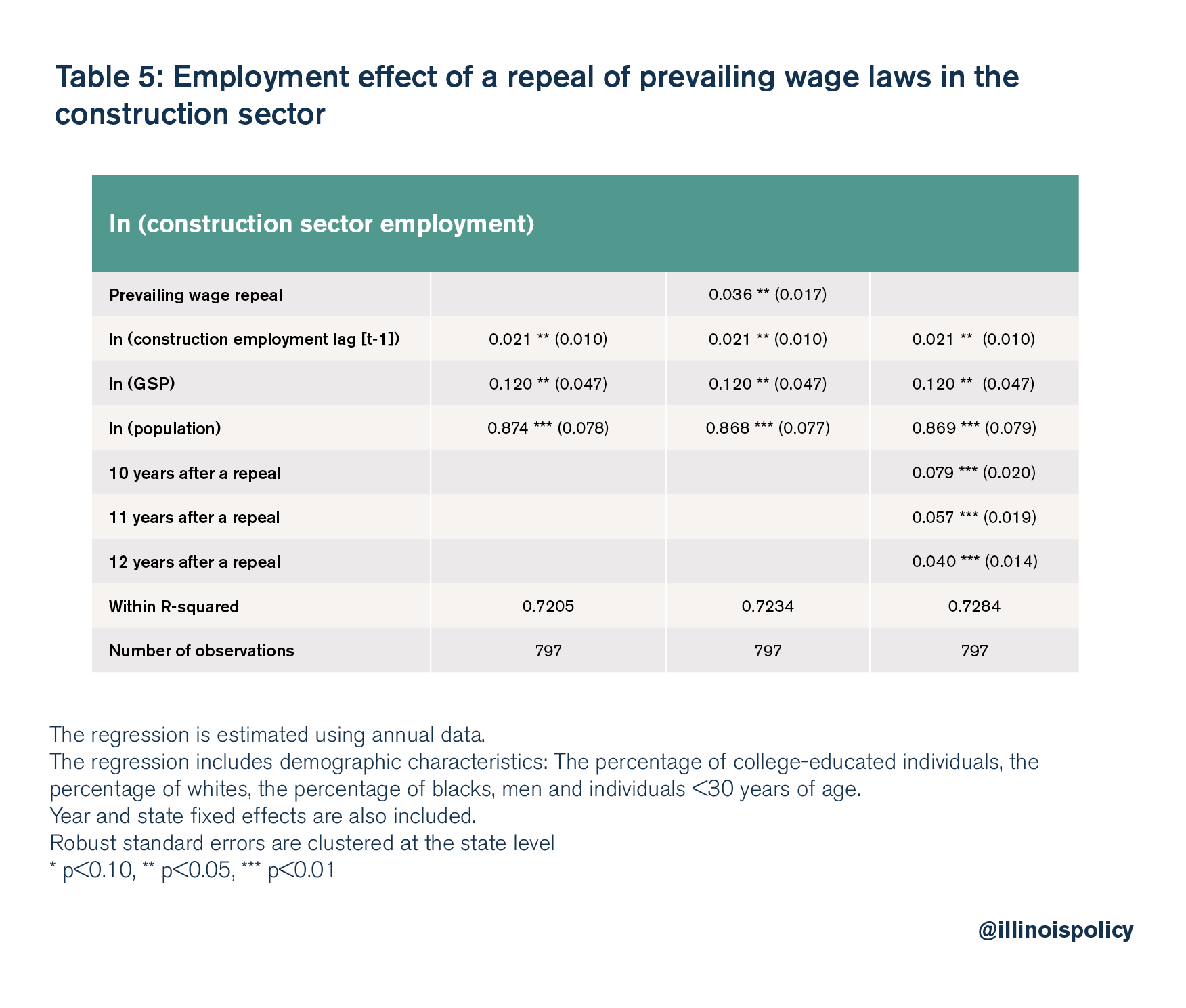 Employment effect of a repeal of prevailing wage laws in the construction sector