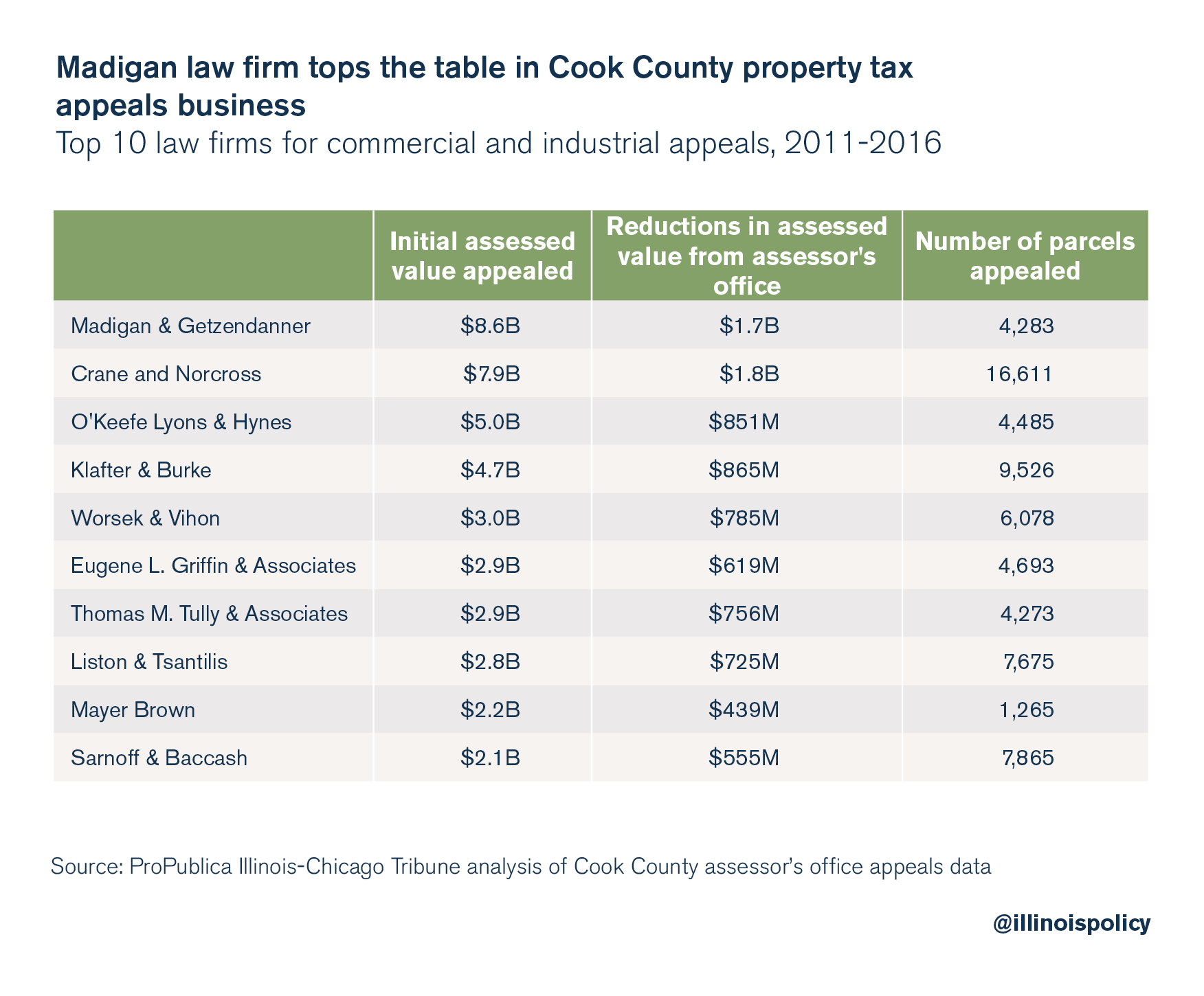 Madigan law firm tops the table in Cook County property tax appeals business