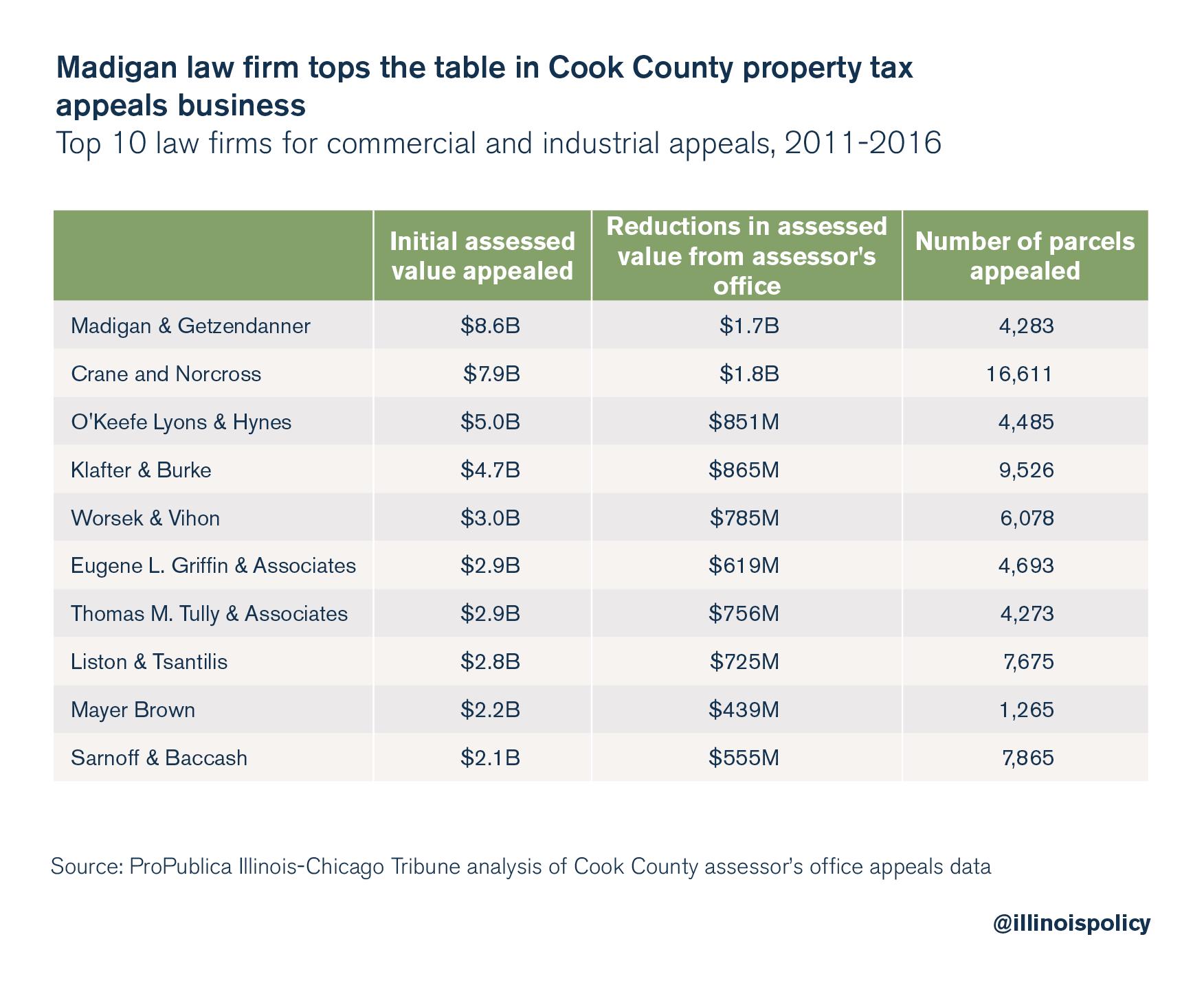 madigan property taxes